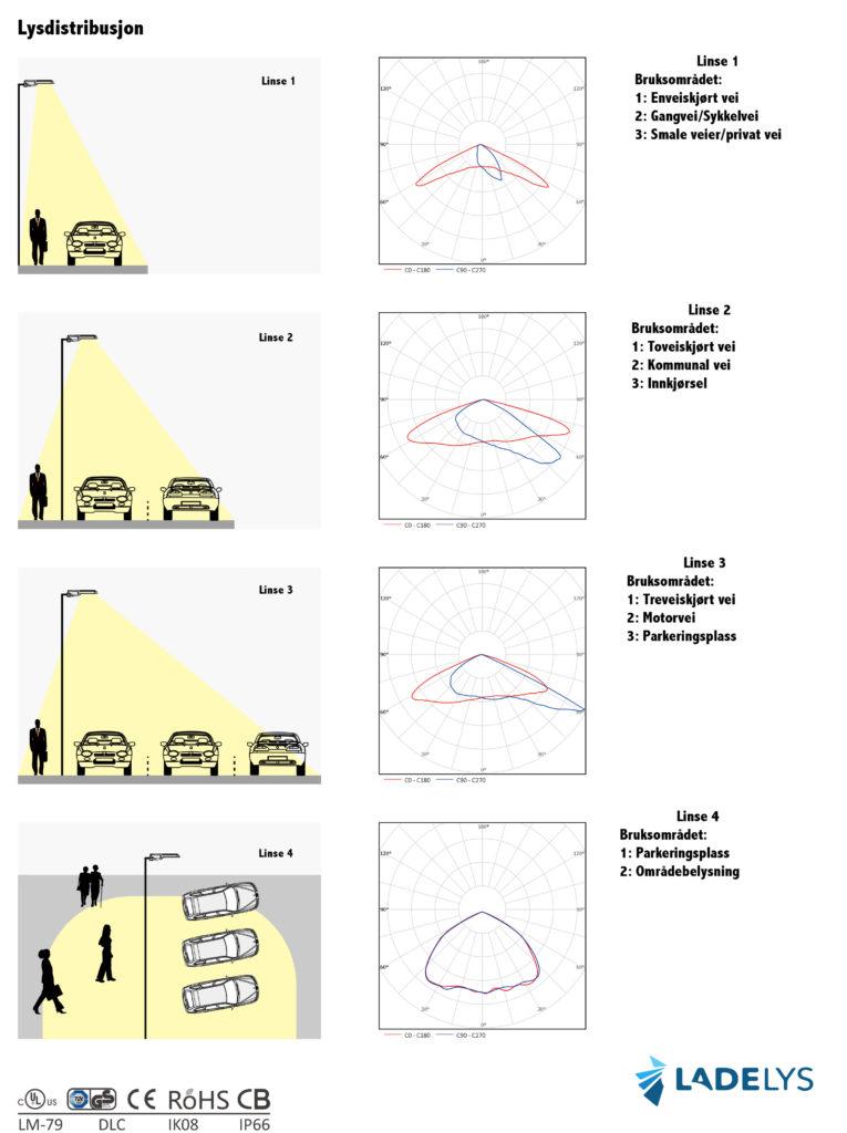 Teknisk beskrivelse av gatelys led